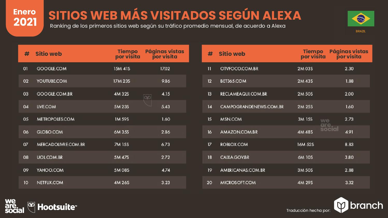 paginas-web-mas-visitadas-alexa-brasil-2020-2021
