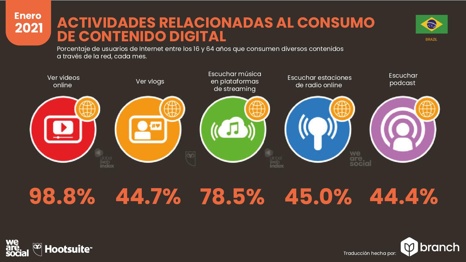 actividades-relacionadas-al-consumo-de-contenido-digital-brasil-2020-2021