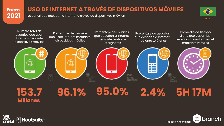 uso-de-internet-a-traves-de-dispositivo-brasil-2020-2021