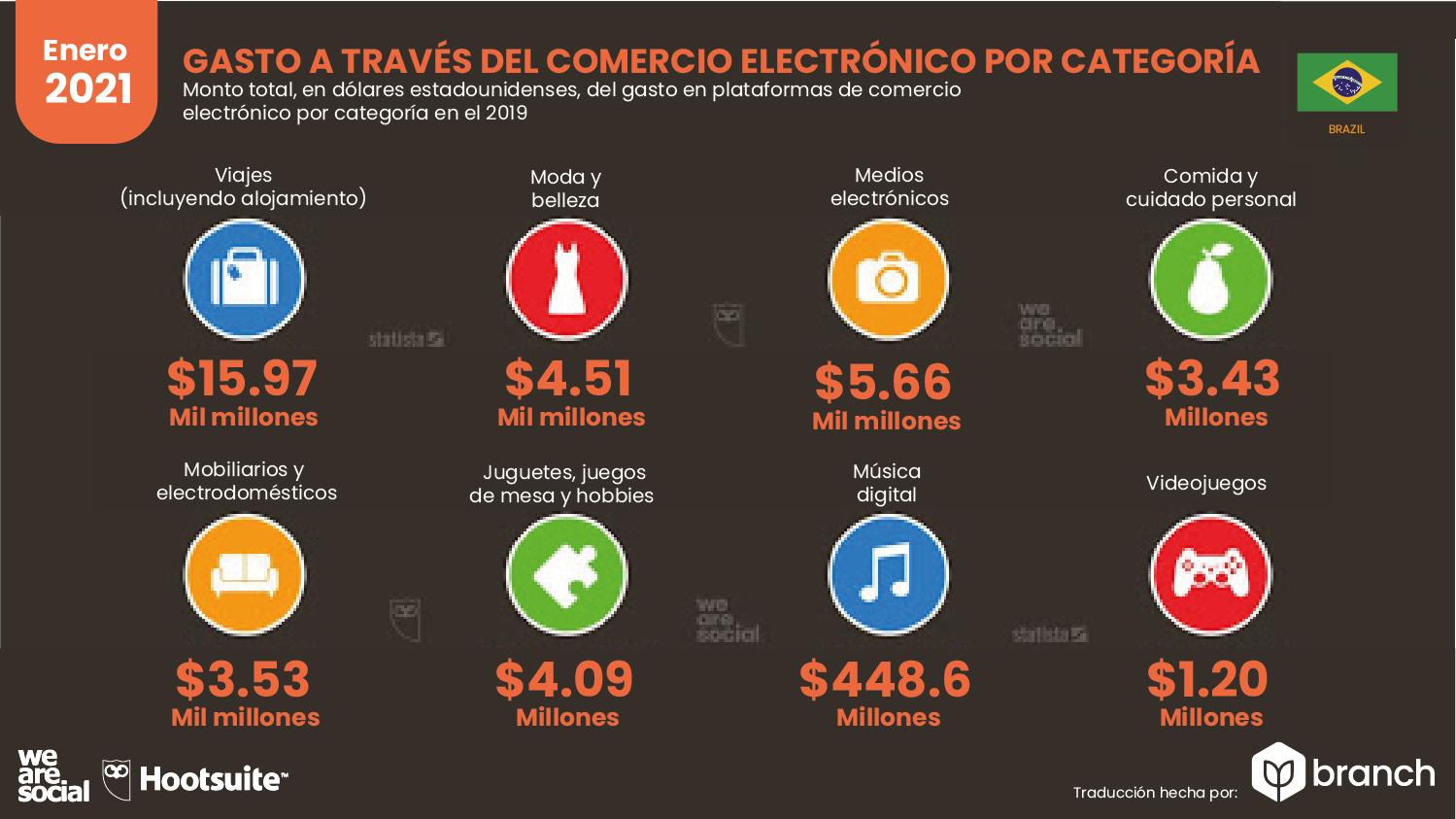 gastos-en-compras-ecommerce-brasil-2020-2021