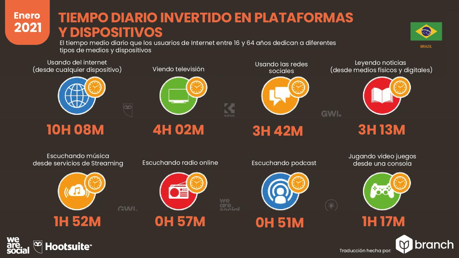 tiempo-invertido-en-plataformas-por-dispositivo-brasil-2020-2021