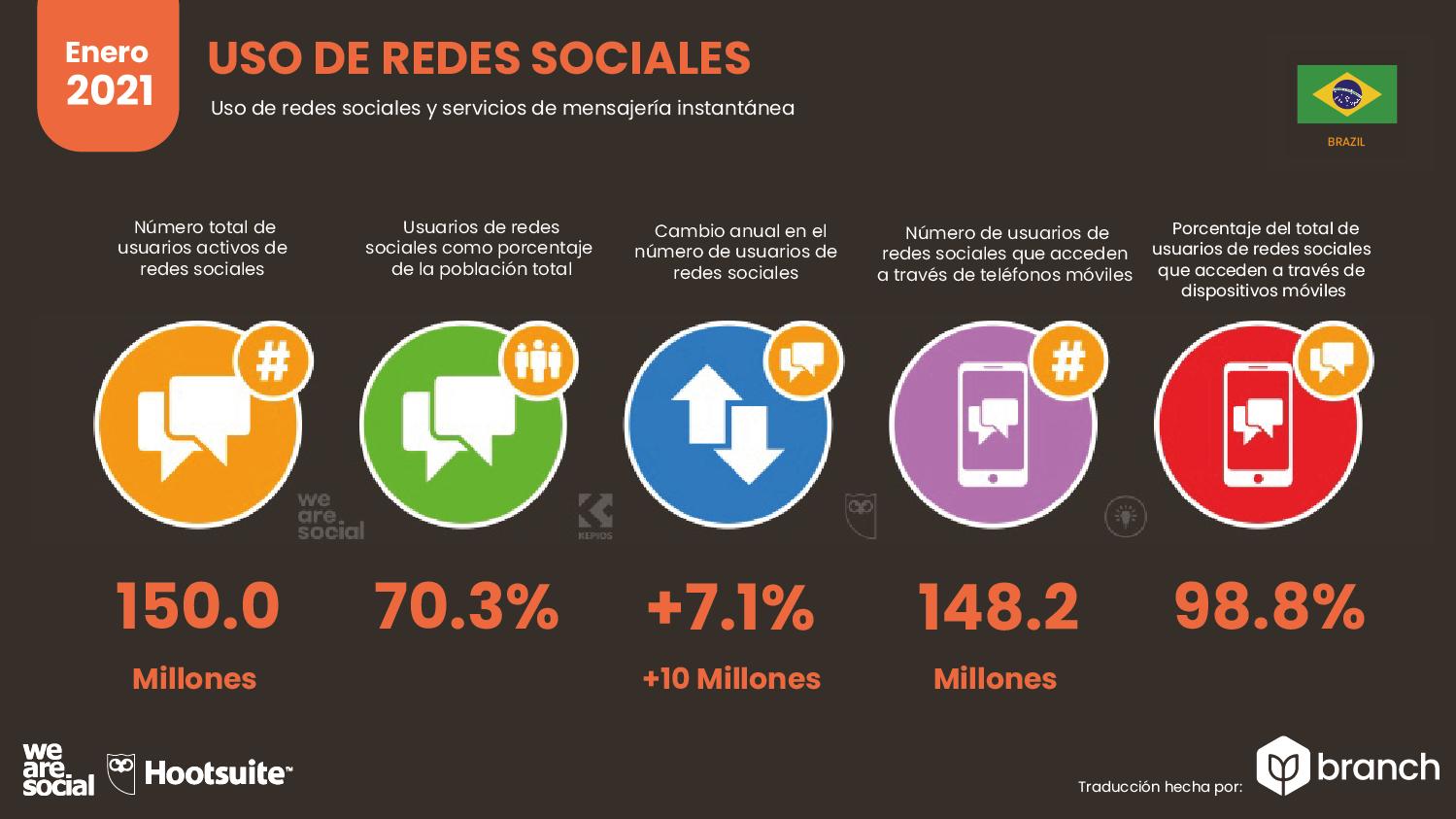 uso-de-redes-sociales-brasil-2020-2021