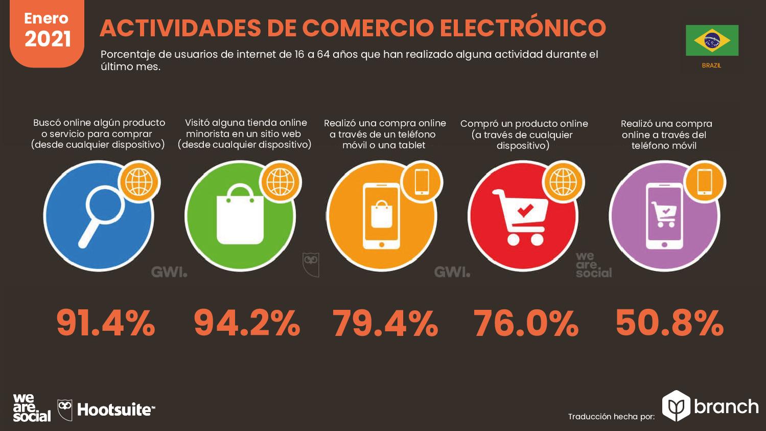graficos-estadisticas-brasil-ecommerce-2020