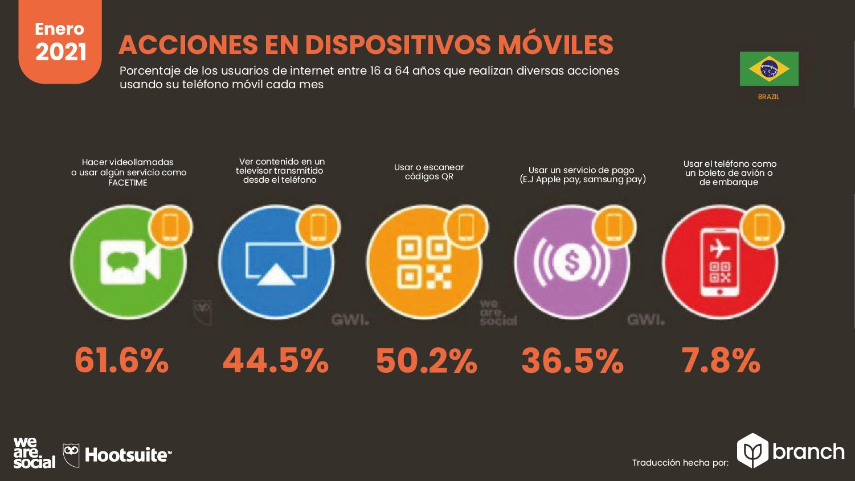 acciones-en-dispositivos-moviles-brasil-2020-2021