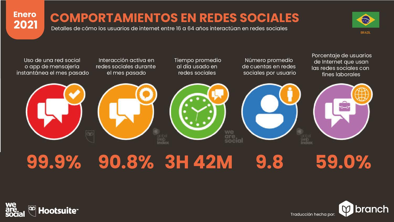comportamiento-en-redes-sociales-brasil-2020-2021
