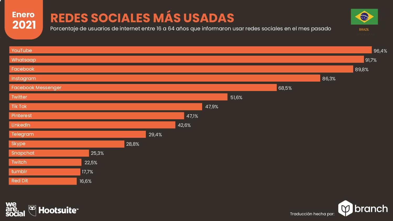 redes-sociales-mas-usadas-en-brasil-2020-2021