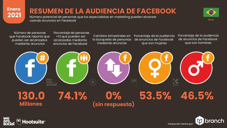 audiencia-de-facebook-en-brasil-2020-2021