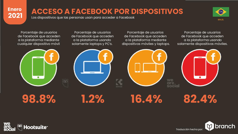 acceso-a-facebook-por-dispositivos-brasil-2020-2021