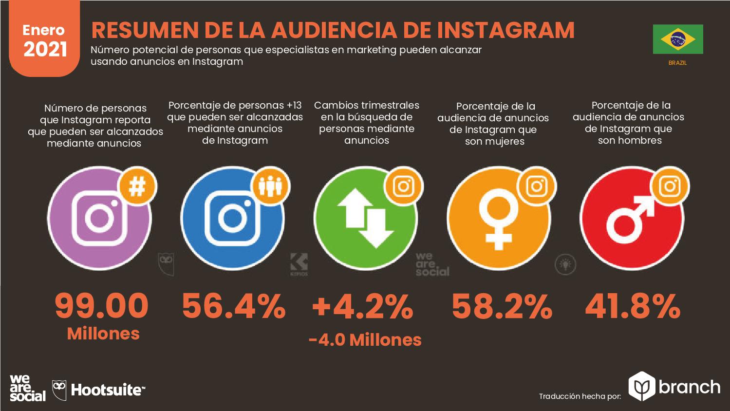 audiencia-de-instagram-en-brasil-2020-2021