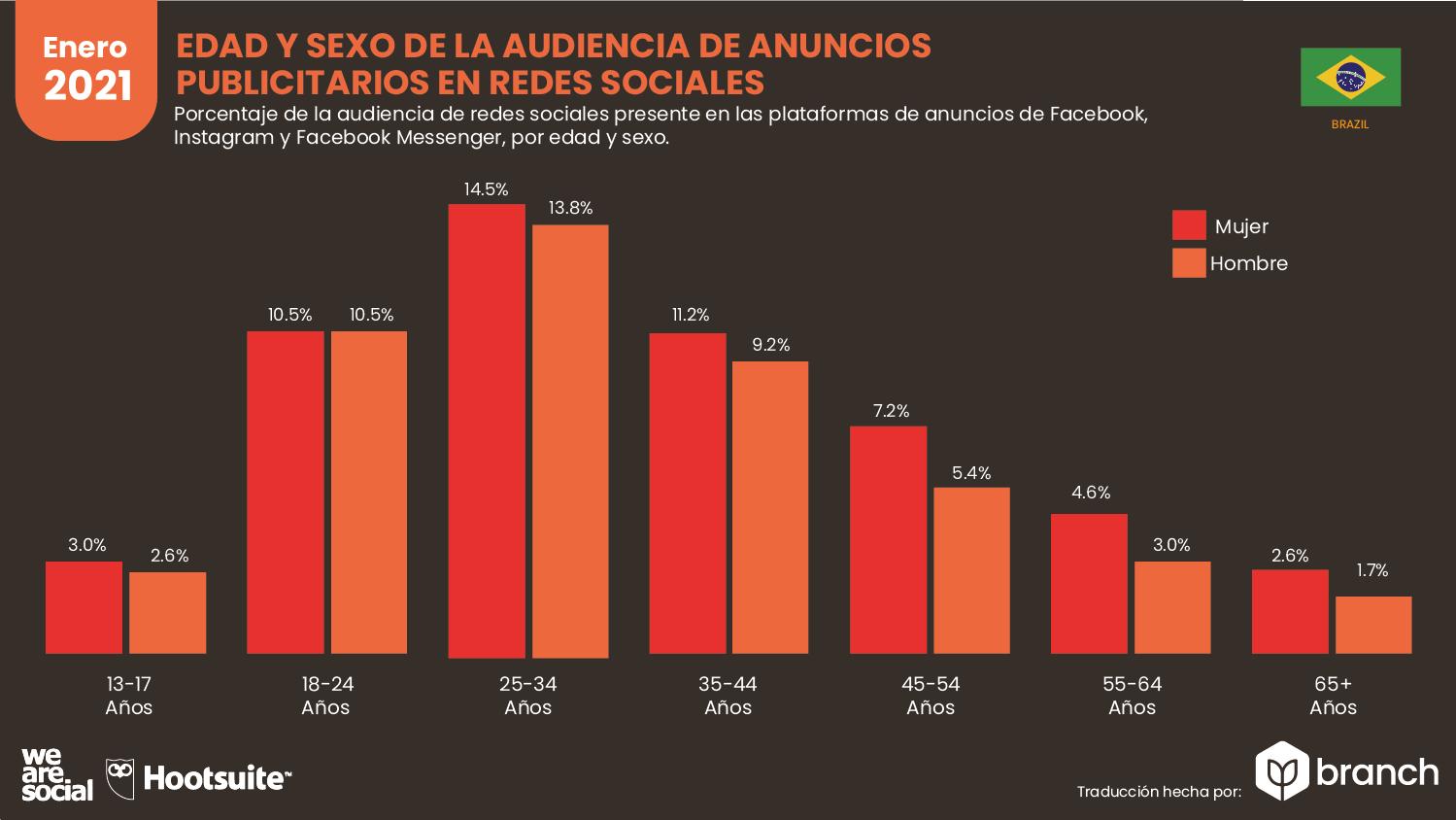 edad-y-sexo-de-la-audiencia-de-anuncios-publicitarios-brasil-2020-2021