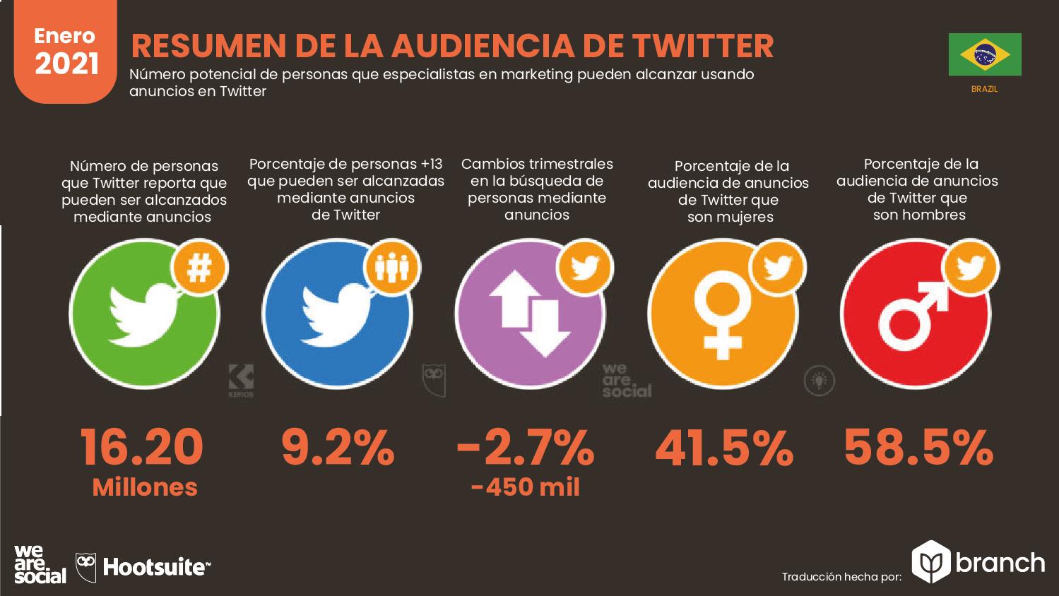 audiencia-de-twitter-en-brasil-2020-2021