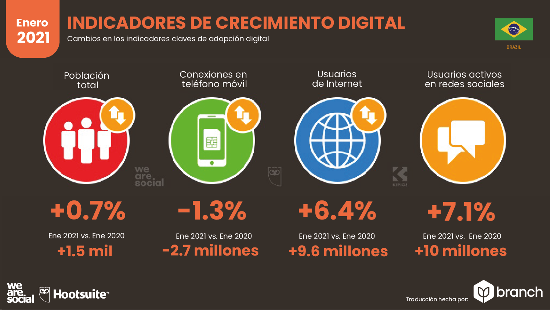 crecimiento-digital-brasil-2020-2021