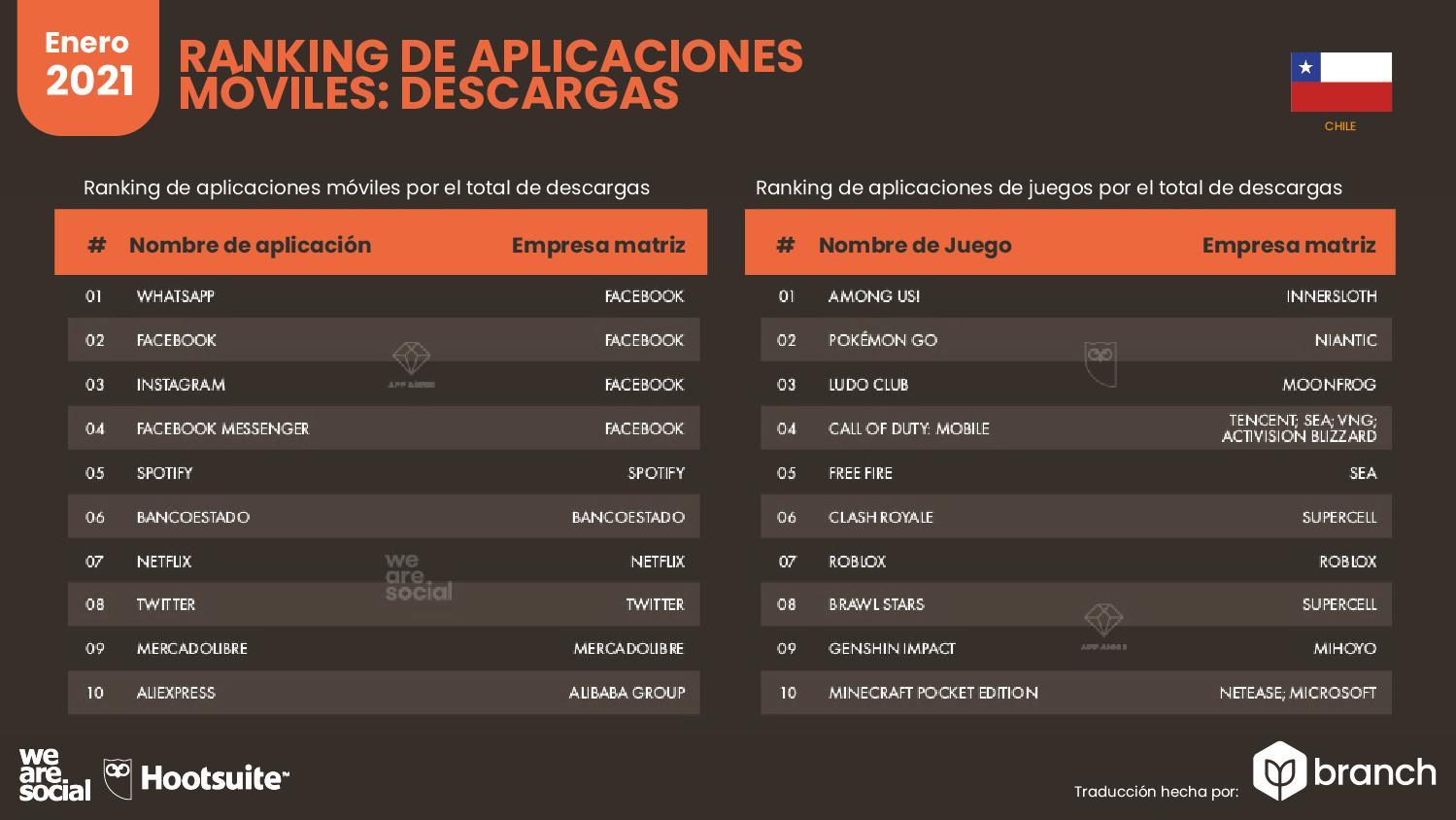 ranking-de-las-apps-mas-descargadas-en-chile-2020-2021