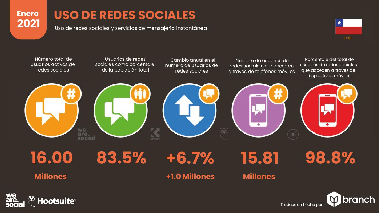 uso-de-redes-sociales-chile-2020-2021