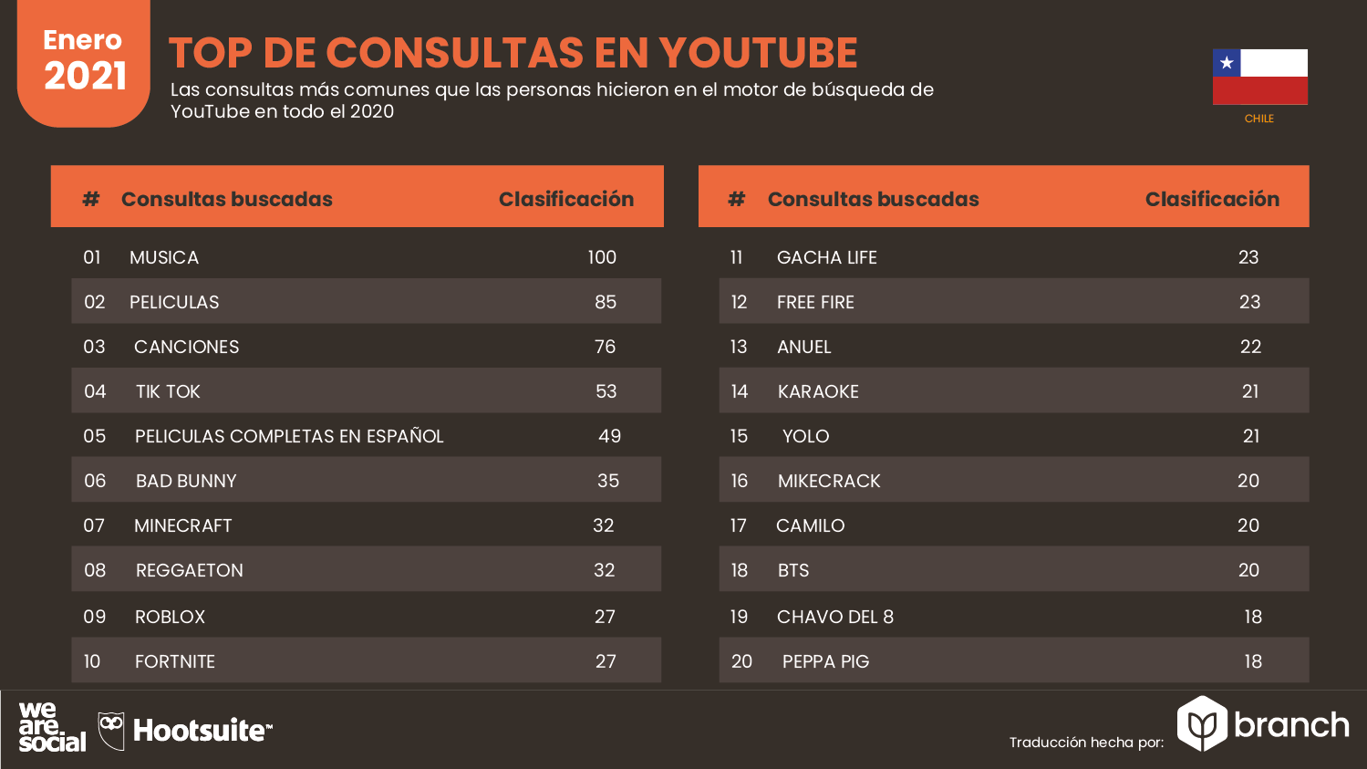 top-de-consultas-en-youtube-chile-2020-2021