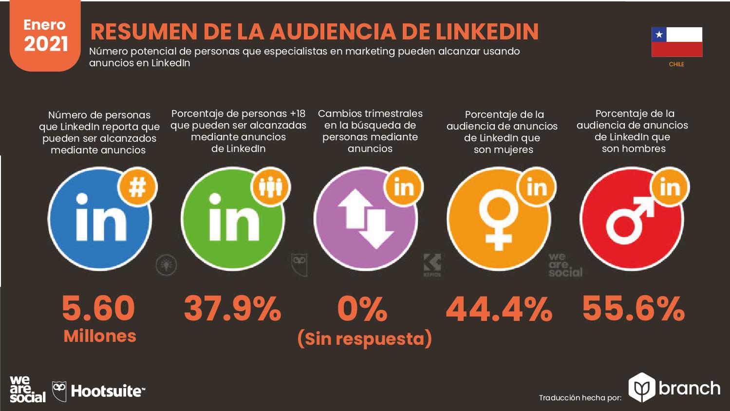 audiencia-de-LinkedIn-en-chile-2020-2021
