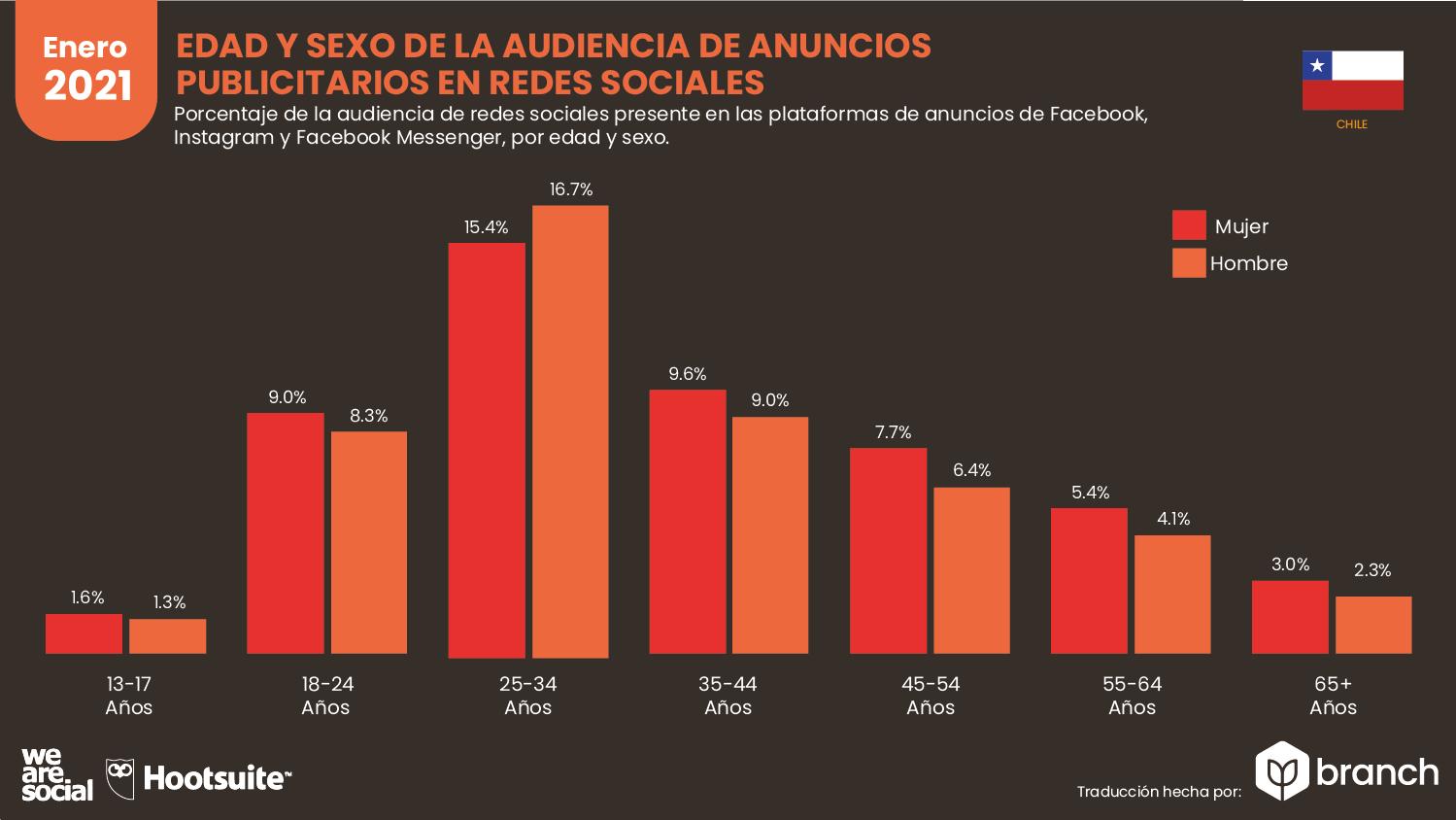 edad-y-sexo-de-la-audiencia-de-anuncios-publicitarios-chile-2020-2021