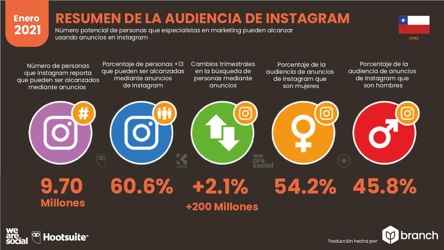 audiencia-de-instagram-en-chile-2020-2021