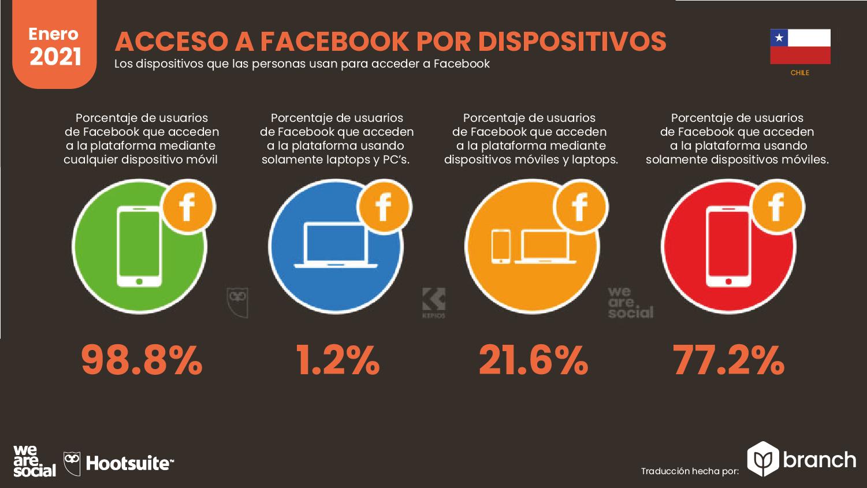 acceso-a-facebook-por-dispositivos-chile-2020-2021