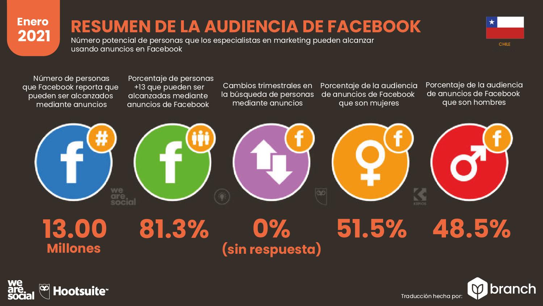 audiencia-de-facebook-en-chile-2020-2021