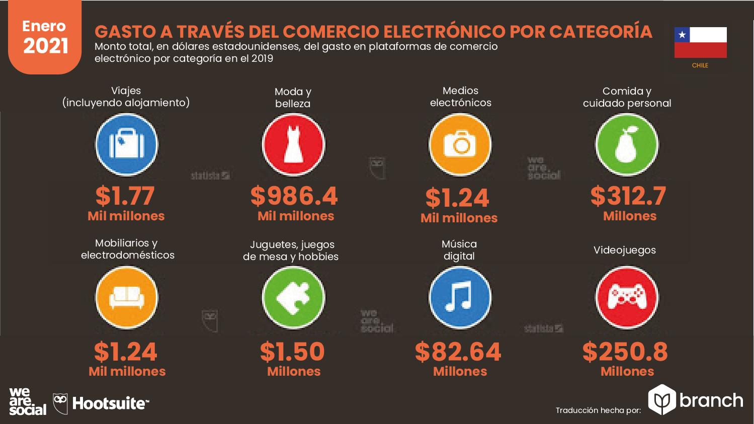 gastos-en-compras-ecommerce-chile-2020-2021
