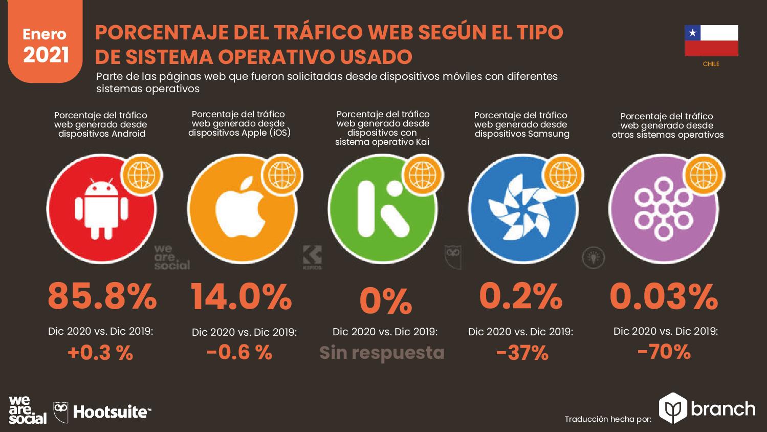 trafico-web-por-sistema-operativo-chile-2020-2021