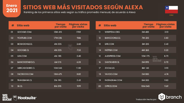 paginas-web-mas-visitadas-alexa-chile-2020-2021