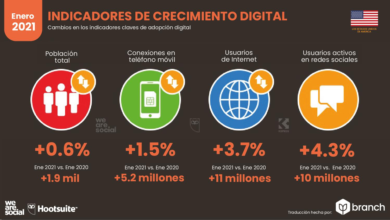 crecimiento-digital-usa-2021