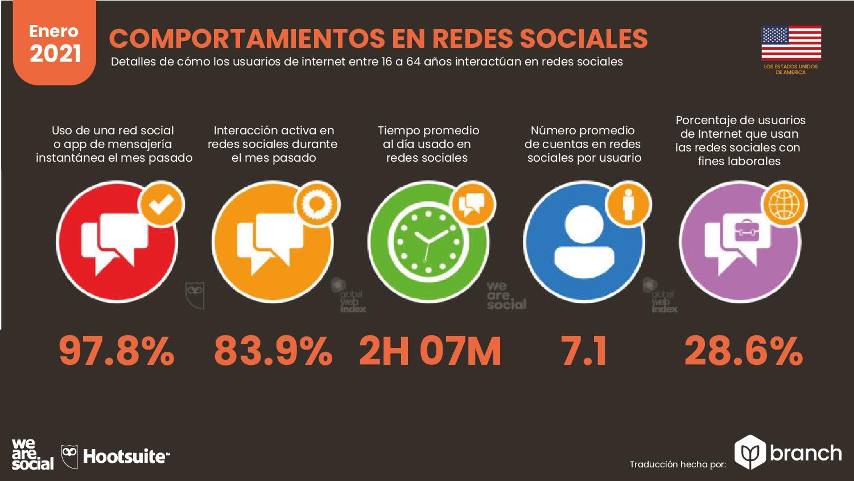 comportamiento-en-redes-sociales-usa-2021