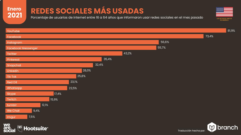 redes-sociales-mas-usadas-en-usa-2021