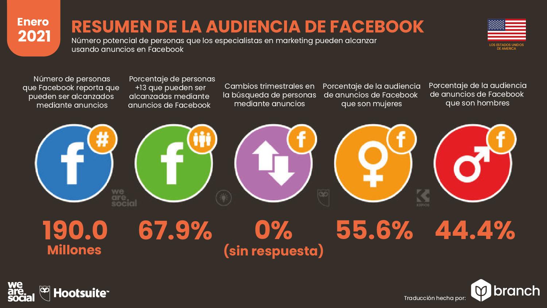 audiencia-de-facebook-en-usa-2020-2021