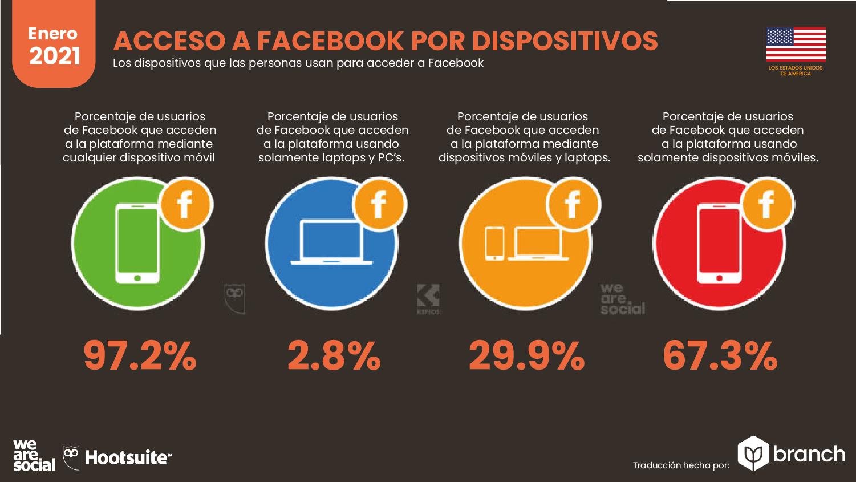 acceso-a-facebook-por-dispositivos-usa-2020-2021