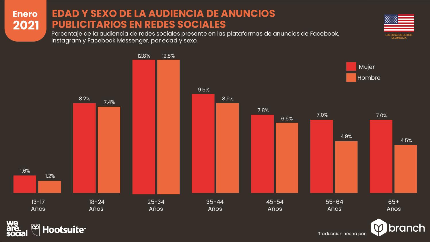 edad-y-sexo-de-la-audiencia-de-anuncios-publicitarios-usa-2020-2021