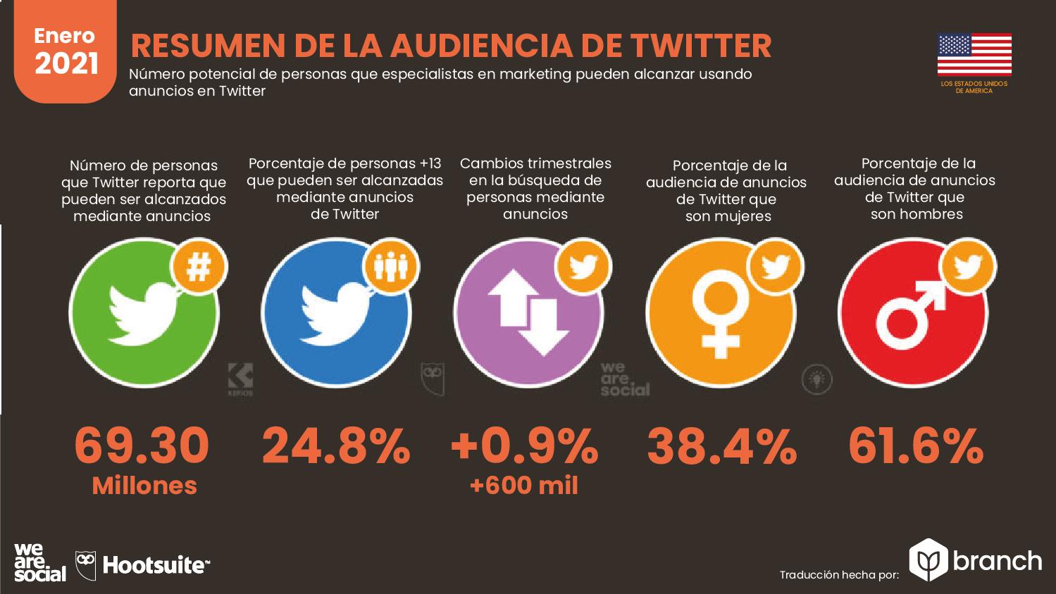 audiencia-de-twitter-en-usa-2020-2021