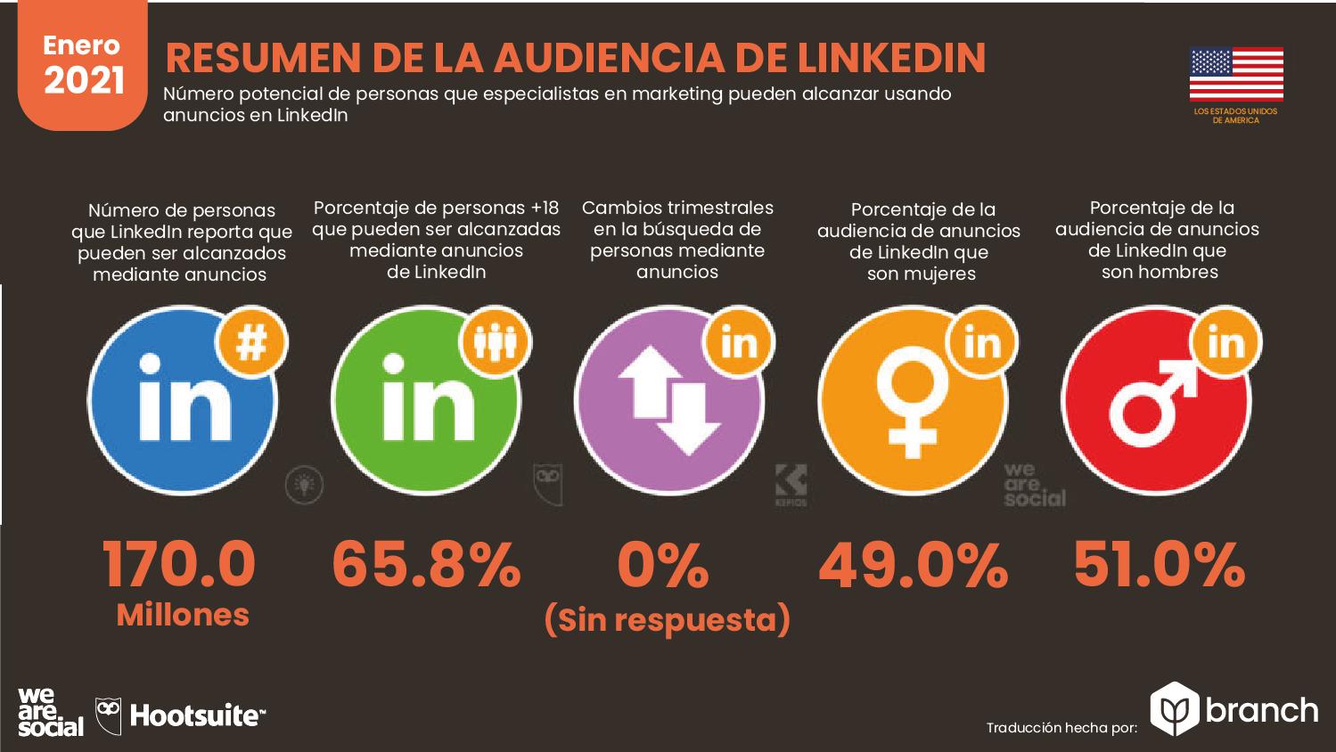 audiencia-de-LinkedIn-en-usa-2020-2021