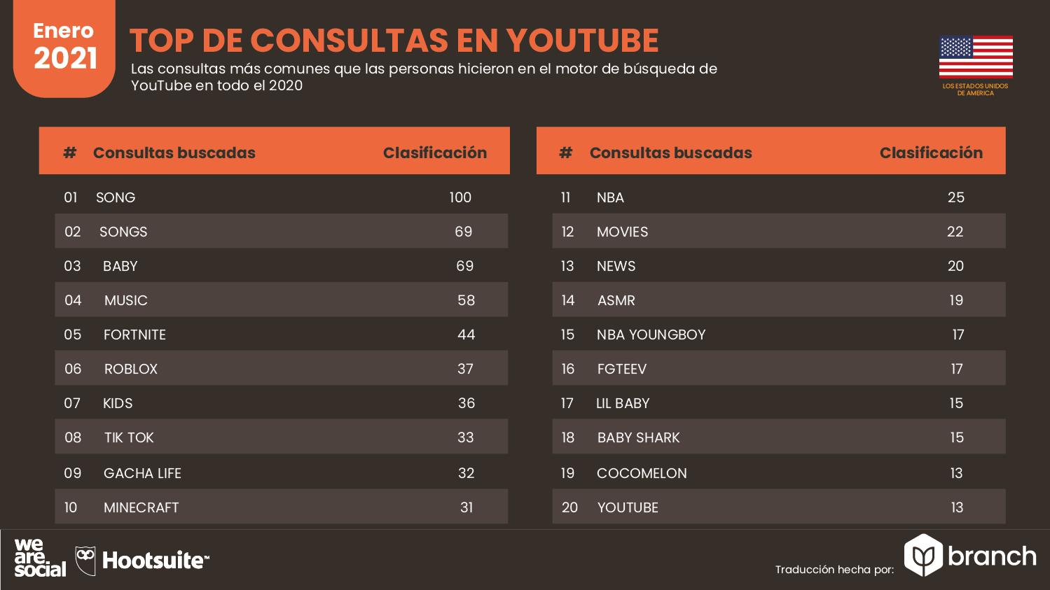 top-de-consultas-en-youtube-usa-2020-2021