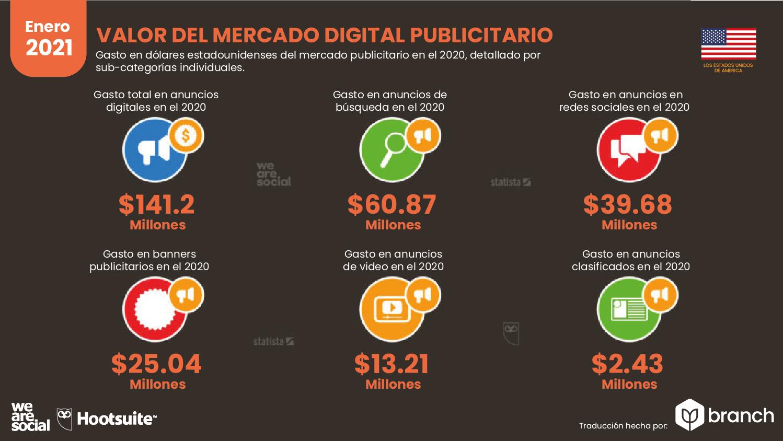 valor-del-mercado-de-publicidad-digital-usa-2020-2021