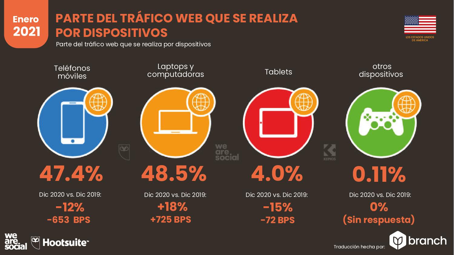 trafico-web-por-dispositivos-usa-2020-2021