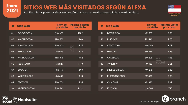 paginas-web-mas-visitadas-alexa-usa-2020-2021