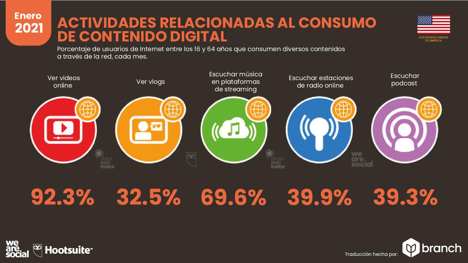 actividades-relacionadas-al-consumo-de-contenido-digital-usa-2020-2021