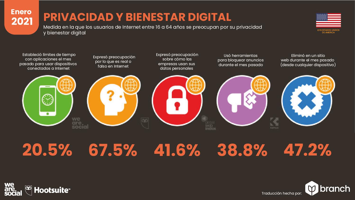 privacidad-y-bienestar-digital-usa-2020-2021