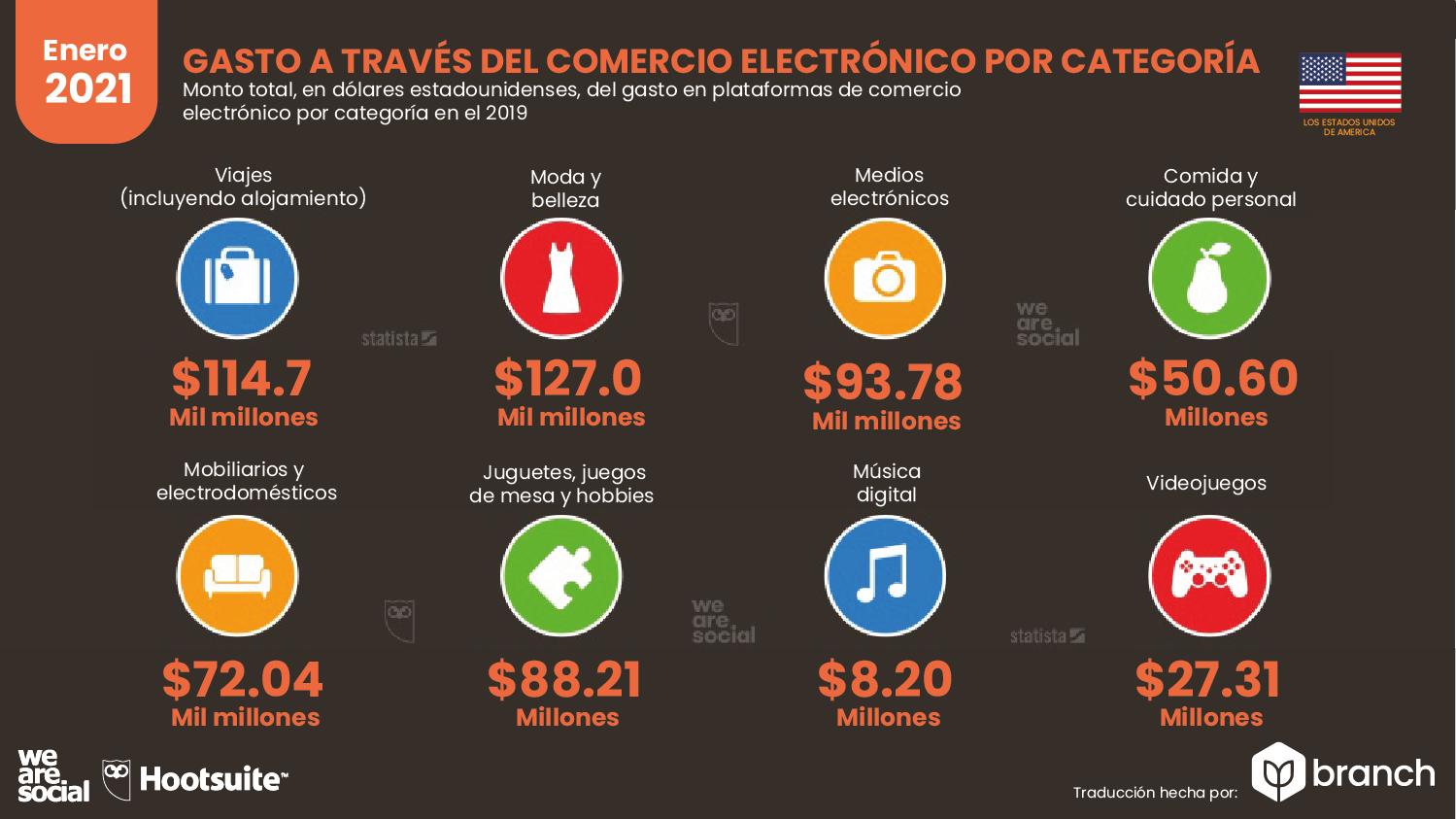gastos-en-compras-ecommerce-usa-2020-2021