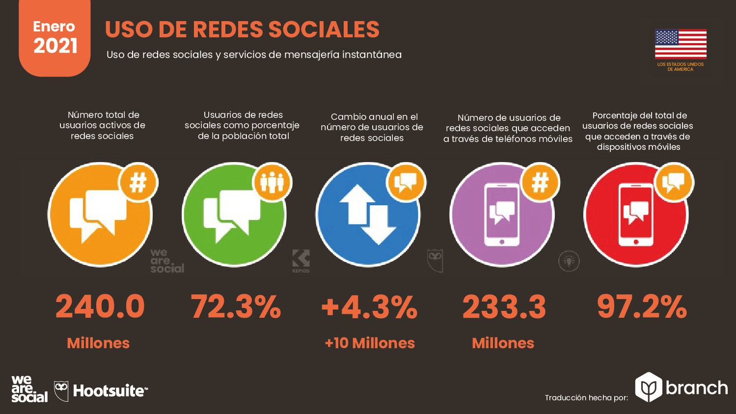 uso-de-redes-sociales-usa-2020-2021