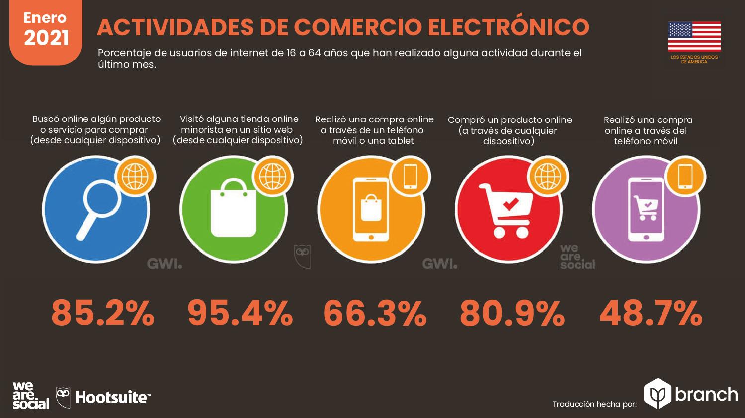 graficos-estadisticas-usa-ecommerce-2020