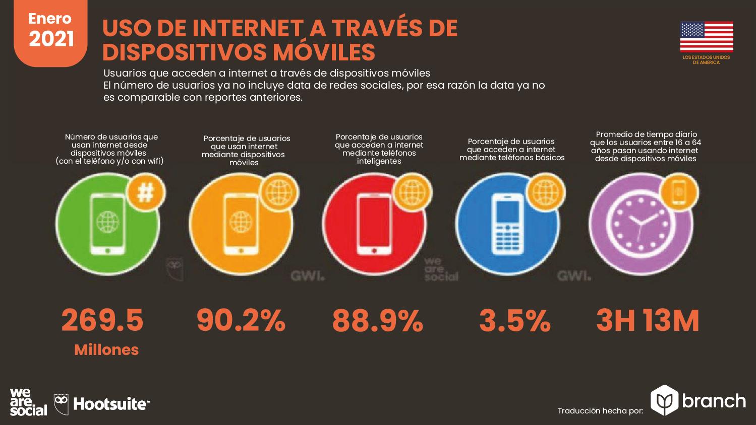 uso-de-internet-a-traves-de-dispositivo-usa-2020-2021