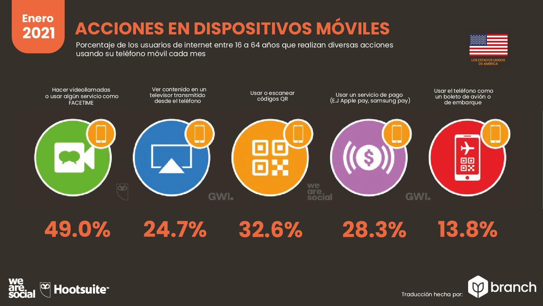 acciones-en-dispositivos-moviles-usa-2020-2021