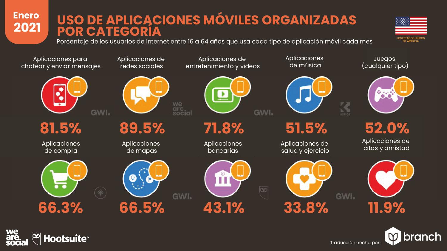 uso-de-aplicaciones-organizadas-por-categoria-usa-2020-2021