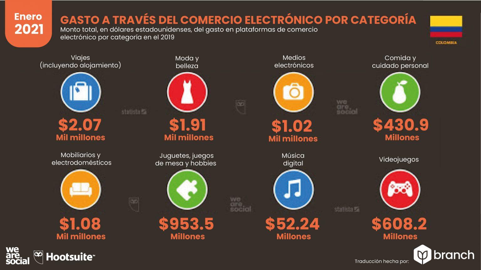 gasto-anual-de-e-commerce-por-categoria-colombia-2020