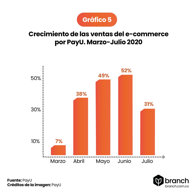 grafico-crecimiento-de-las-ventas-del-e-commerce-por-PayU.-Marzo-Julio-2020