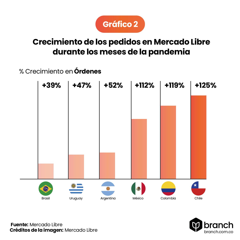 grafico-crecimiento-de-pedidos-en-mercado-libre-latam-2020